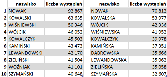 Tabela z listą 10 najpopularniejszych nazwisk żeńskich i męskich w Polsce w 2017 roku.