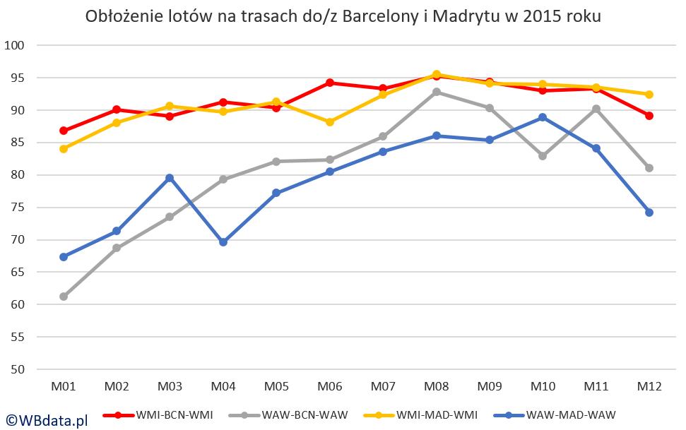 Wykres przedstawia średnie miesięczne obłożenie (load factor - LF) samolotów na trasach z/do lotnisk Warszawa-Chopina (WAW) i Warszawa-Modlin (WMI) do/z lotnisk Barcelona El Prat (BCN) i Madryt-Barajas (MAD)