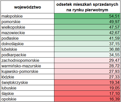 Tabela przedstawia odsetek sprzedanych nowych lokali mieszkalnych w stosunku do wszystkich lokali sprzedanych w 2017 roku w województwach