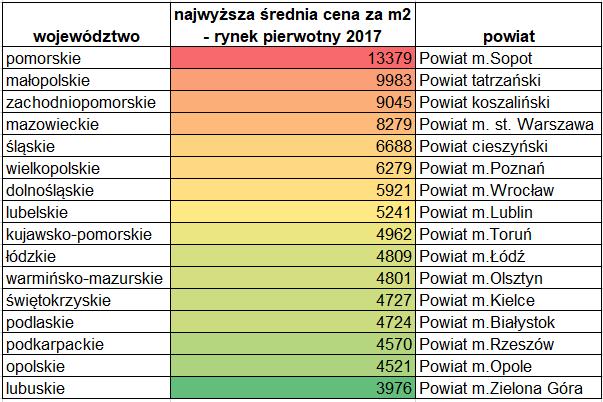 Tabela przedstawia najwyższą średnią cenę metra kwadratowego nowego lokalu mieszkalnego w danym województwie w 2017 roku i powiat w którym wystąpiła
