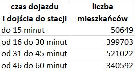 Liczba mieszkańców w strefach czasowych dojścia do stacji i dojazdu do Katowic